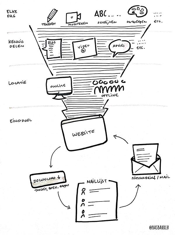 proces-elke-actie-tot-website
